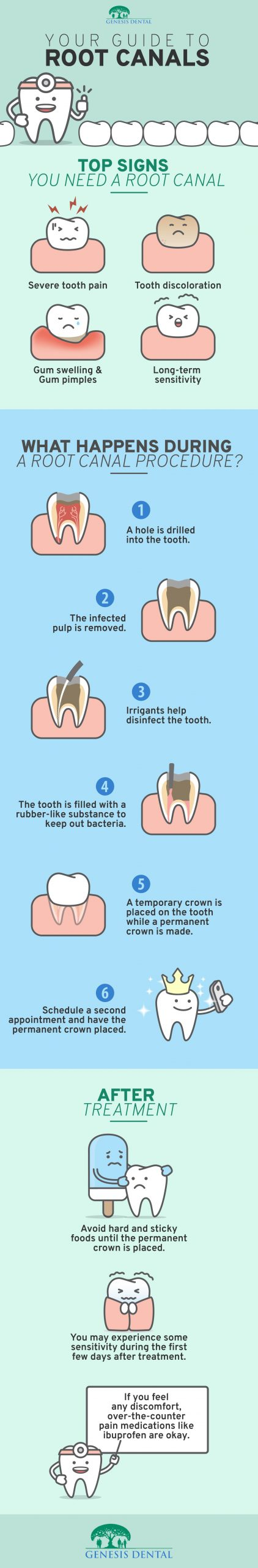 An infographic about root canals